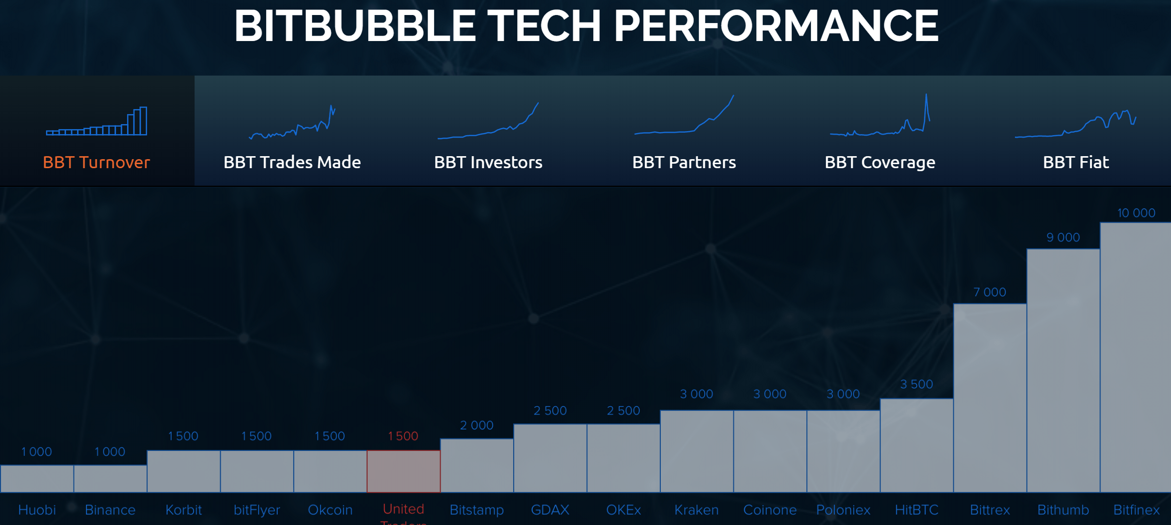 Bit Bubble Tech